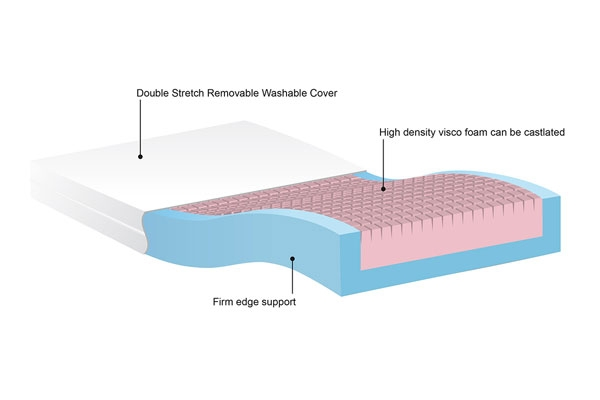 Firm Edge Support Memory Foam Mattress Upgrade